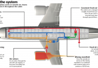 Aircraft Cabin Systems-How Do Cabin Air Systems Work? – How It Works