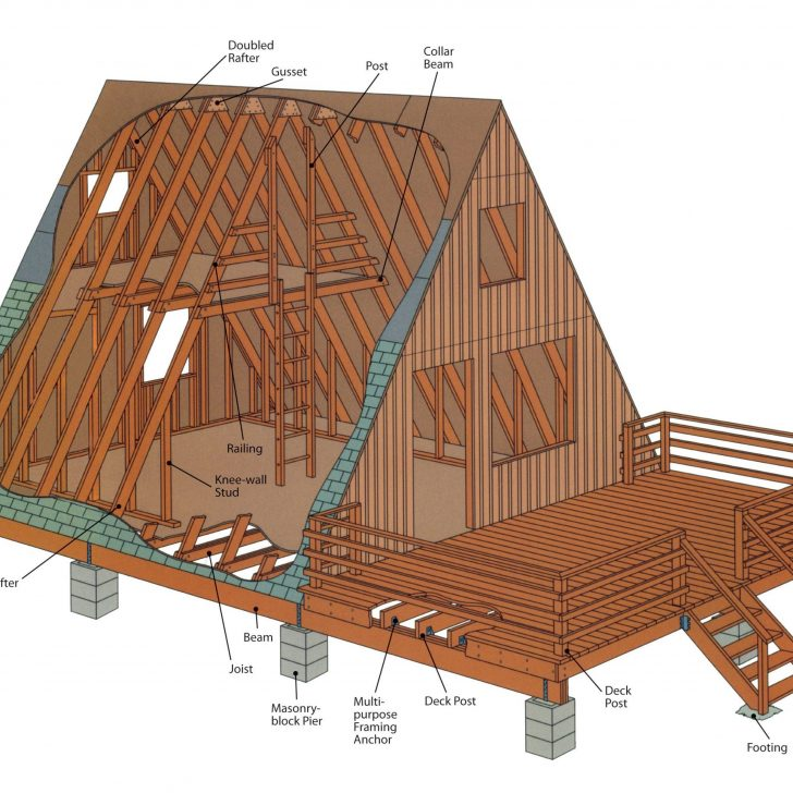 Permalink to A Frame Cabin Cost